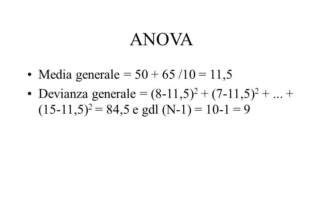 ANOVA Media generale = 50 + 65 /10 = 11,5 Devianza generale = (8-11,5) 2 + (7-11,5) 2 +... + (15-11,5) 2 = 84,5 e gdl (N-1) = 10-1 = 9