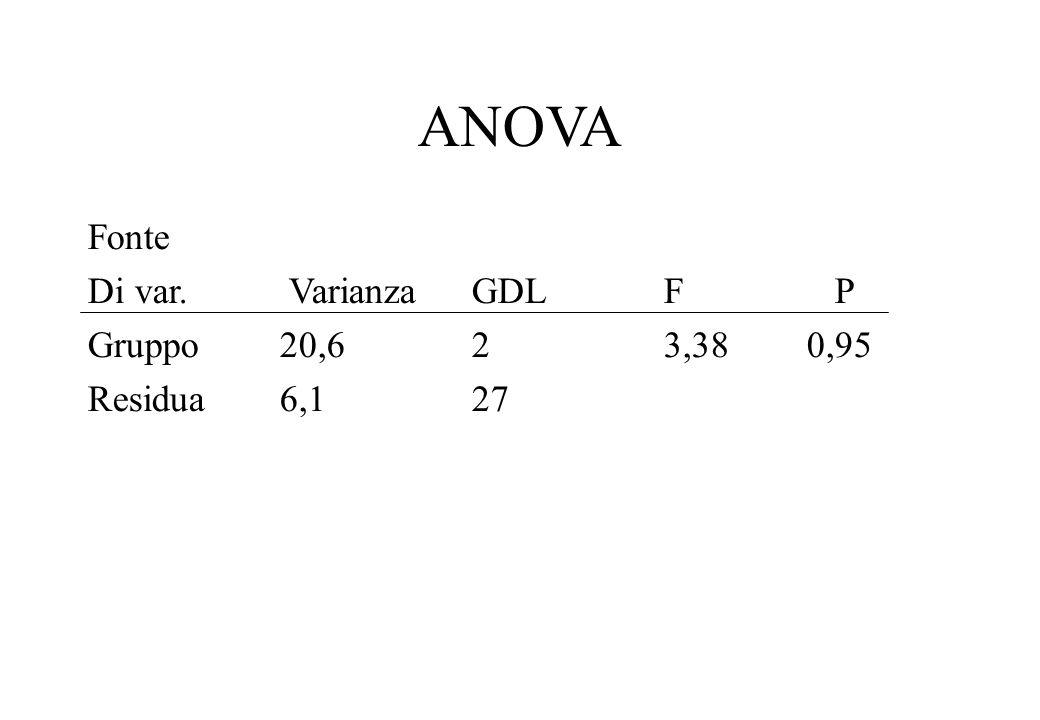 ANOVA Fonte Di var. VarianzaGDLF P Gruppo20,623,38 0,95 Residua6,127