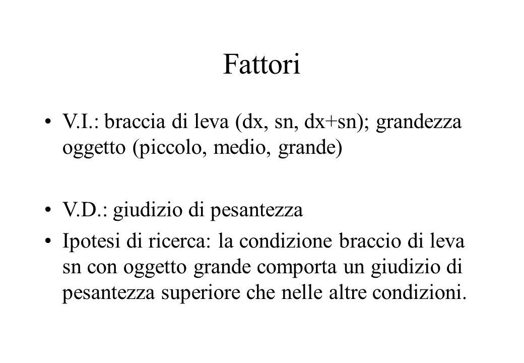 Fattori V.I.: braccia di leva (dx, sn, dx+sn); grandezza oggetto (piccolo, medio, grande) V.D.: giudizio di pesantezza Ipotesi di ricerca: la condizio