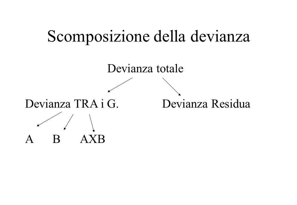 Scomposizione della devianza Devianza totale Devianza TRA i G.Devianza Residua ABAXB