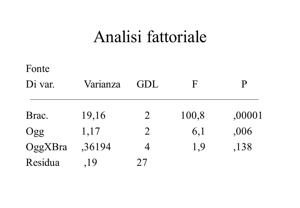 Analisi fattoriale Fonte Di var. VarianzaGDLF P Brac. 19,16 2 100,8,00001 Ogg1,17 26,1,006 OggXBra,36194 41,9,138 Residua,19 27