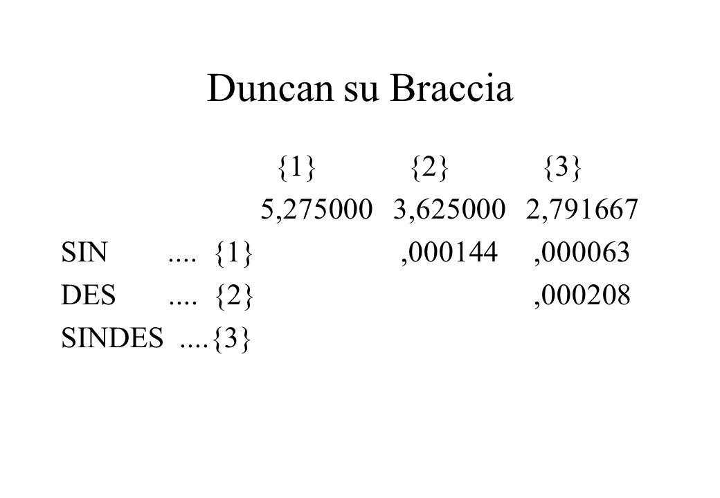 Duncan su Braccia {1} {2} {3} 5,2750003,6250002,791667 SIN.... {1},000144,000063 DES.... {2},000208 SINDES....{3}