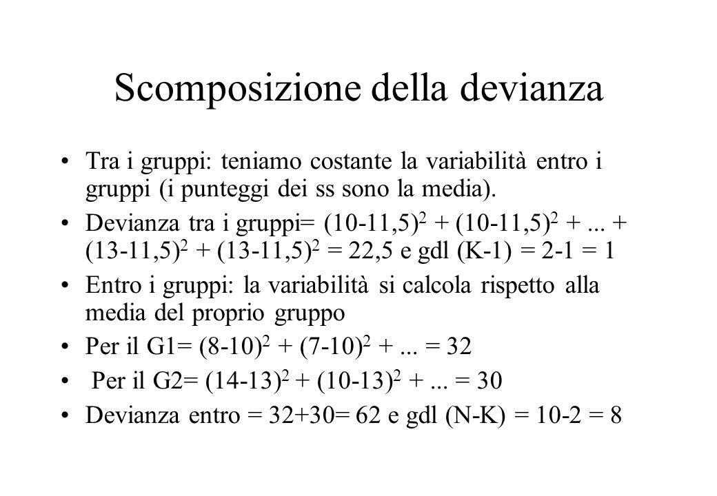 Scomposizione della devianza Tra i gruppi: teniamo costante la variabilità entro i gruppi (i punteggi dei ss sono la media). Devianza tra i gruppi= (1