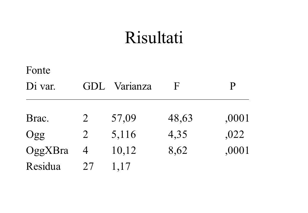 Risultati Fonte Di var.GDL Varianza F P Brac. 257,0948,63,0001 Ogg25,1164,35,022 OggXBra410,128,62,0001 Residua271,17