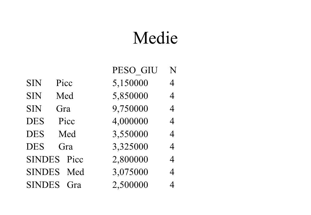 Medie PESO_GIUN SIN Picc5,1500004 SIN Med5,8500004 SIN Gra9,7500004 DES Picc4,0000004 DES Med3,5500004 DES Gra3,3250004 SINDES Picc2,8000004 SINDES Me
