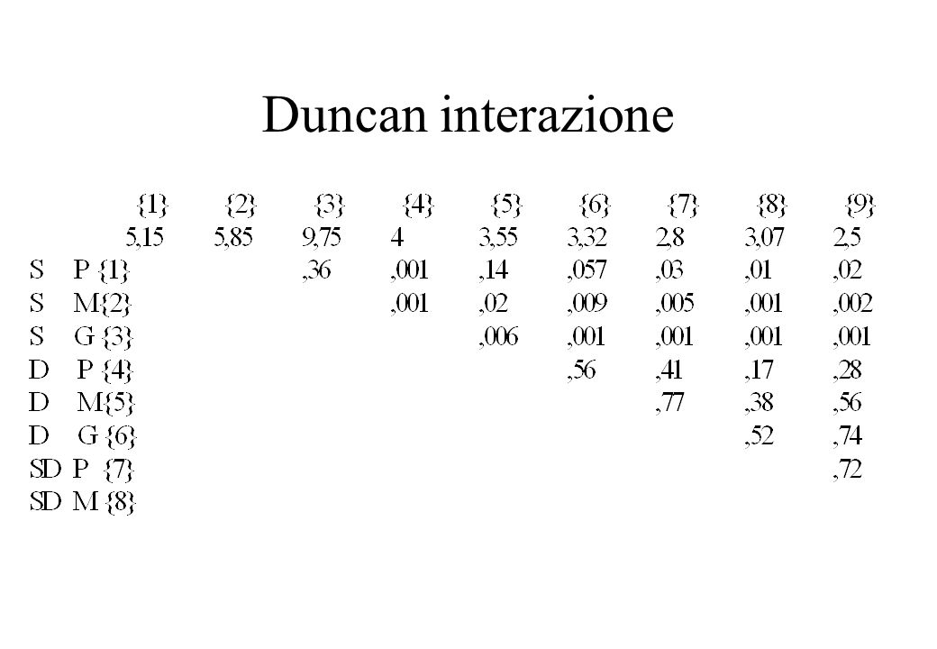 Duncan interazione