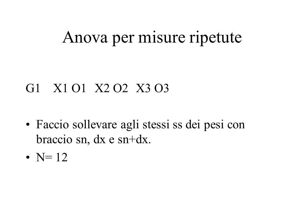 Anova per misure ripetute G1 X1 O1X2 O2X3 O3 Faccio sollevare agli stessi ss dei pesi con braccio sn, dx e sn+dx. N= 12