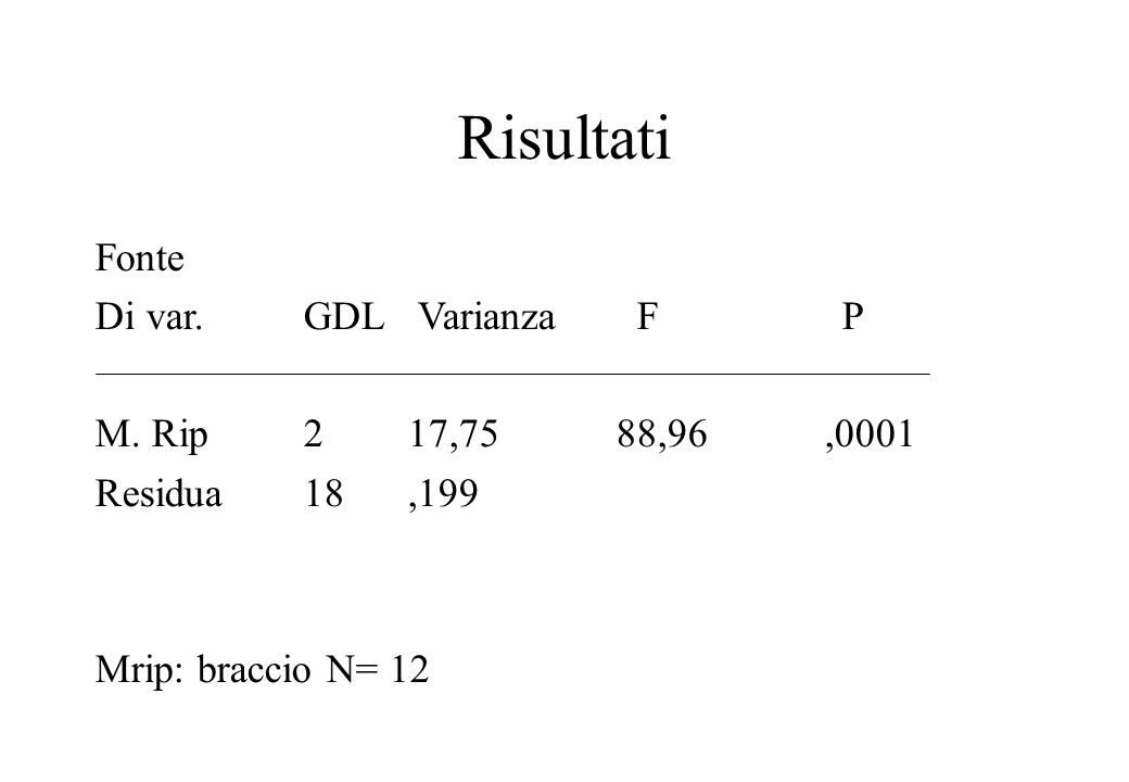 Risultati Fonte Di var.GDL Varianza F P M. Rip 217,7588,96,0001 Residua18,199 Mrip: braccio N= 12