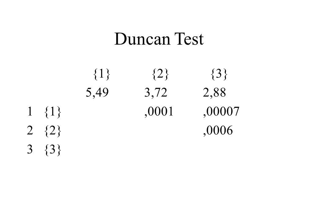 Duncan Test {1} {2} {3} 5,493,722,88 1 {1},0001,00007 2 {2},0006 3 {3}