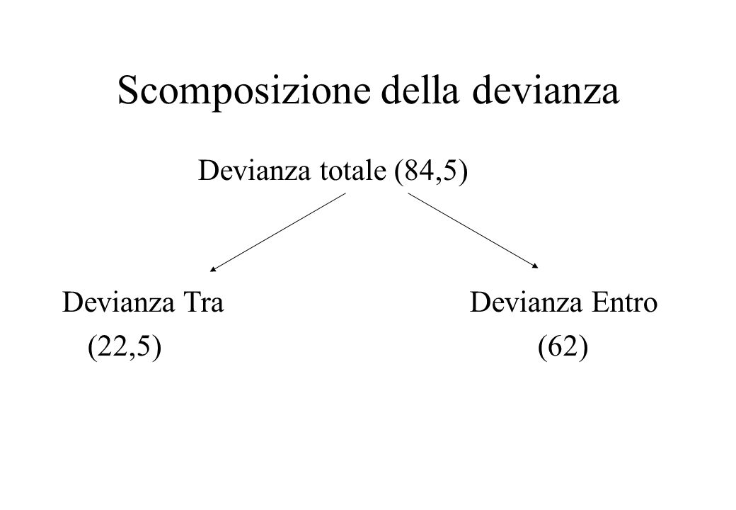 Dalla devianza alla varianza: Devianza / GDL Varianza Tra: 22,5/1= 22,5 Varianza Entro: 62/8= 7,75 Se H0 è vera, la varianza tra i gruppi e quella entro i gruppi sono due stime della stessa varianza.