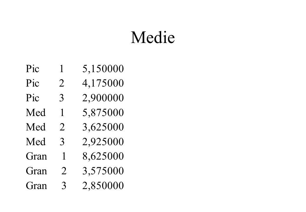 Medie Pic 15,150000 Pic 24,175000 Pic 32,900000 Med 15,875000 Med 23,625000 Med 32,925000 Gran 18,625000 Gran 23,575000 Gran 32,850000