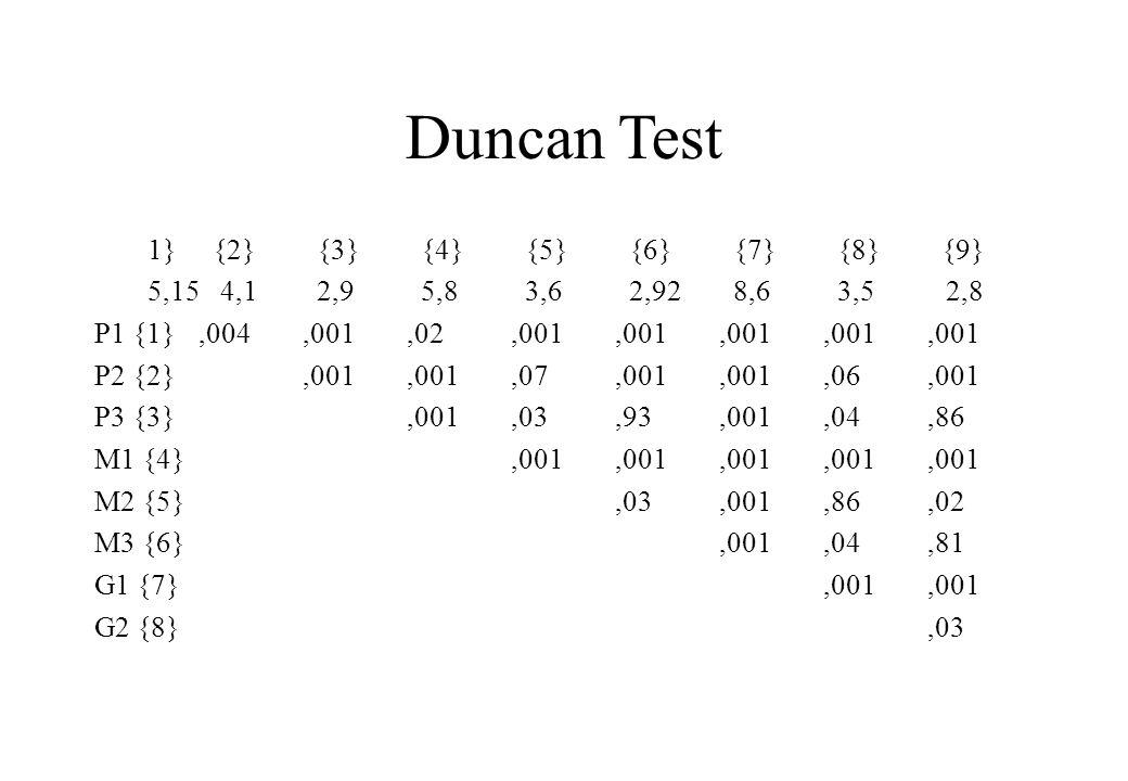 Duncan Test 1} {2} {3} {4} {5} {6} {7} {8} {9} 5,15 4,1 2,9 5,8 3,6 2,92 8,6 3,5 2,8 P1 {1},004,001,02,001,001,001,001,001 P2 {2},001,001,07,001,001,0