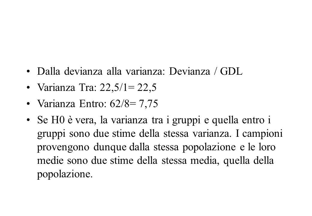 Dalla devianza alla varianza: Devianza / GDL Varianza Tra: 22,5/1= 22,5 Varianza Entro: 62/8= 7,75 Se H0 è vera, la varianza tra i gruppi e quella ent