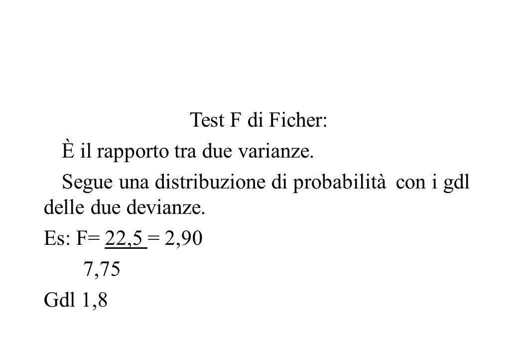Test F di Ficher: È il rapporto tra due varianze. Segue una distribuzione di probabilità con i gdl delle due devianze. Es: F= 22,5 = 2,90 7,75 Gdl 1,8