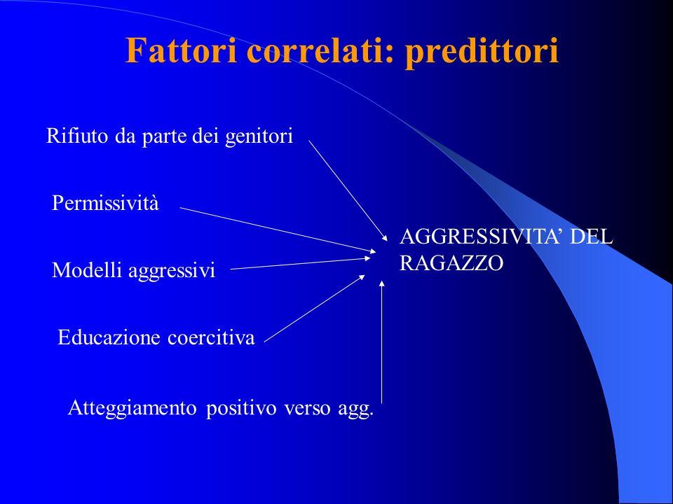 Fattori correlati: predittori Rifiuto da parte dei genitori Permissività Modelli aggressivi Educazione coercitiva Atteggiamento positivo verso agg. AG