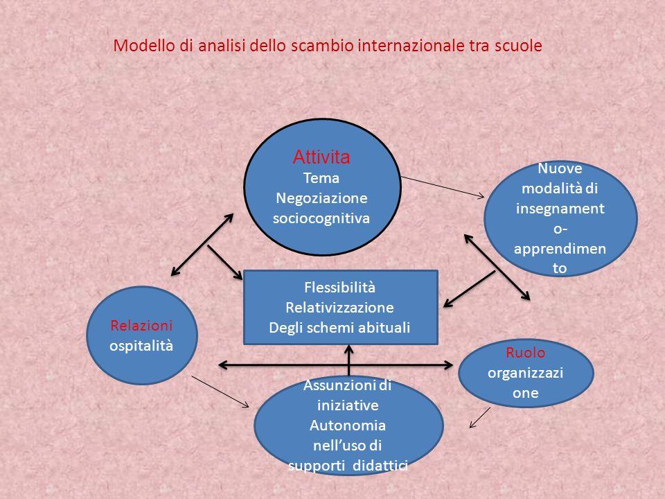 Modello di analisi dello scambio internazionale tra scuole Attivita Tema Negoziazione sociocognitiva Nuove modalità di insegnament o- apprendimen to R