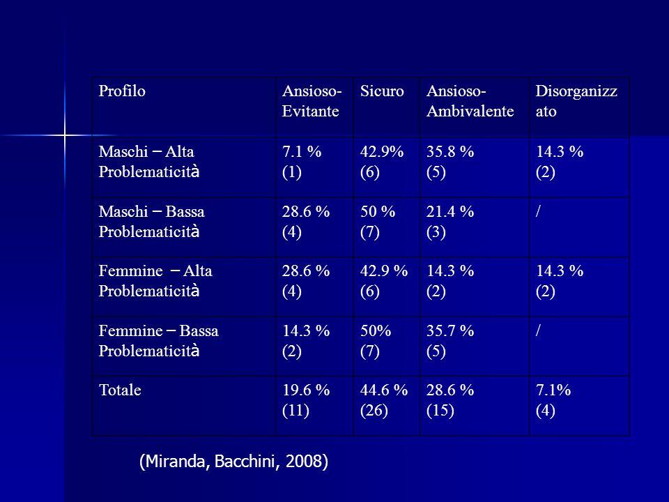 ProfiloAnsioso- Evitante SicuroAnsioso- Ambivalente Disorganizz ato Maschi – Alta Problematicit à 7.1 % (1) 42.9% (6) 35.8 % (5) 14.3 % (2) Maschi – B
