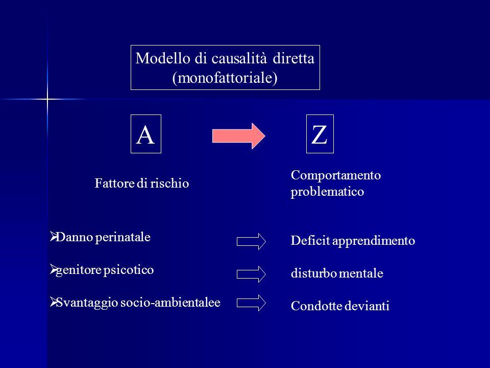 Modello di causalità diretta (monofattoriale) AZ Fattore di rischio Comportamento problematico Danno perinatale genitore psicotico Svantaggio socio-am