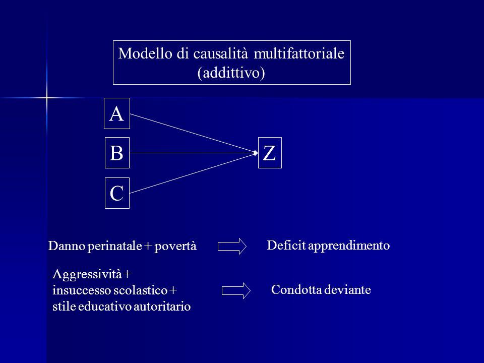 Modello di causalità multifattoriale (addittivo) A B C Z Danno perinatale + povertà Deficit apprendimento Aggressività + insuccesso scolastico + stile