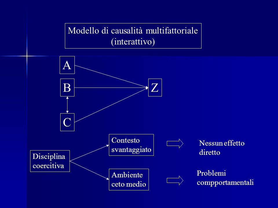 Modello di causalità multifattoriale (interattivo) A B C Z Disciplina coercitiva Contesto svantaggiato Ambiente ceto medio Problemi compportamentali N