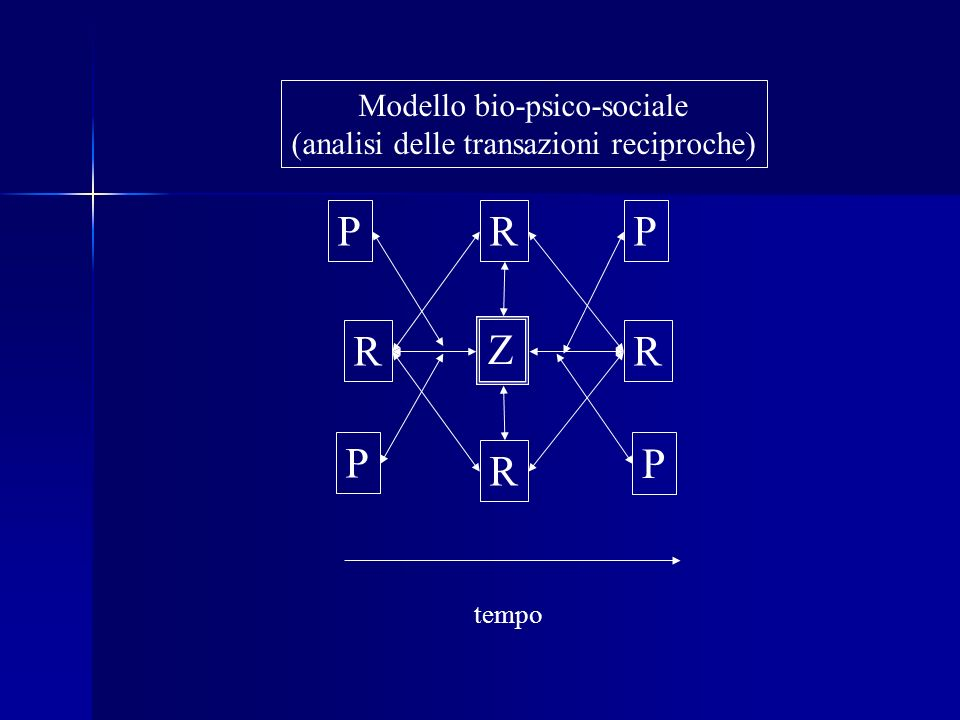 Modello bio-psico-sociale (analisi delle transazioni reciproche) R R R R Z tempo P P P P