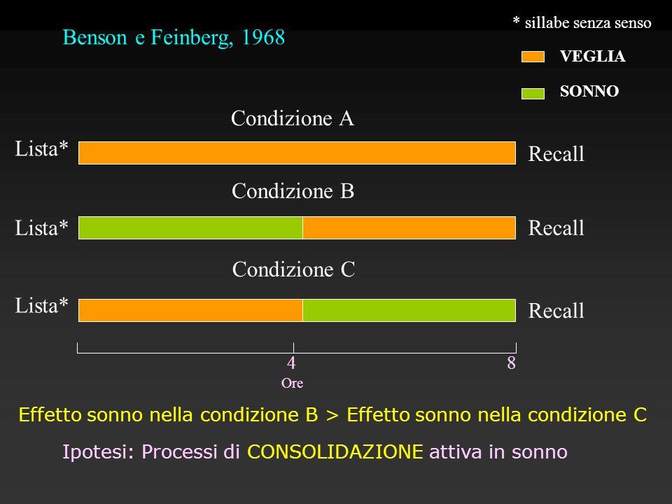 Benson e Feinberg, 1968 Ore 4 8 Lista* Condizione A Condizione B Condizione C VEGLIA SONNO * sillabe senza senso Recall Effetto sonno nella condizione