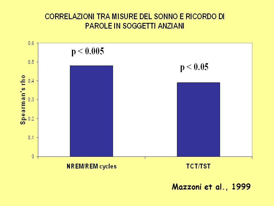 Mazzoni et al., 1999