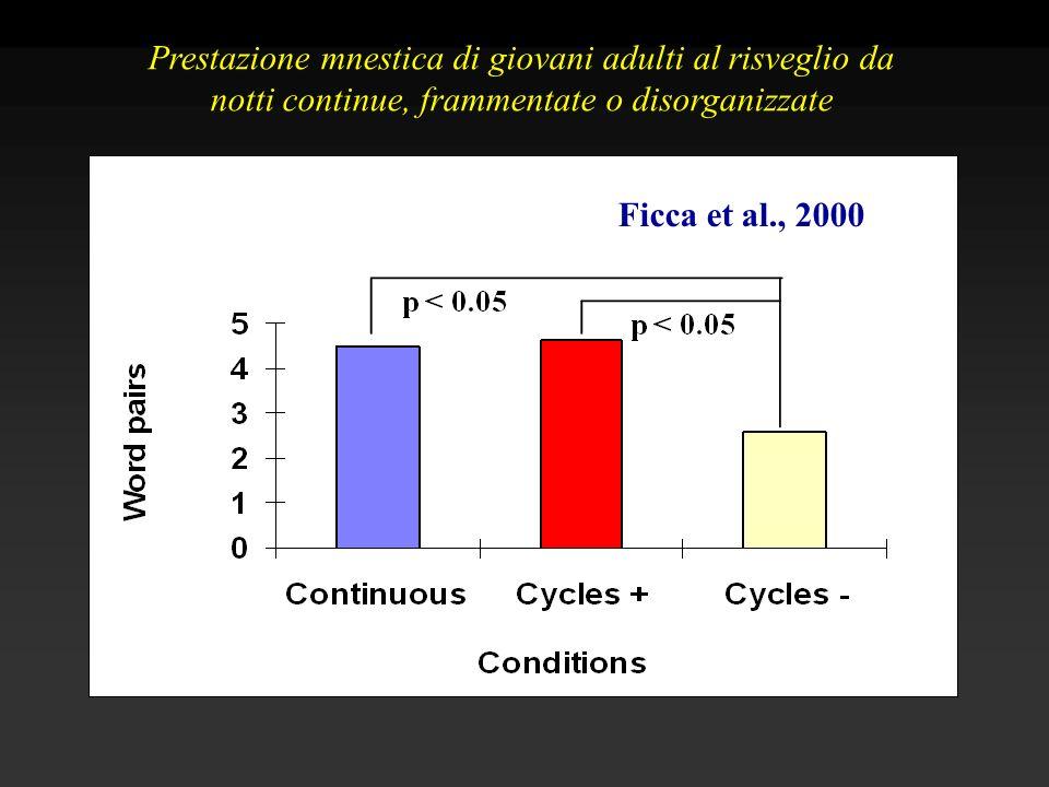 Ficca et al., 2000 Prestazione mnestica di giovani adulti al risveglio da notti continue, frammentate o disorganizzate