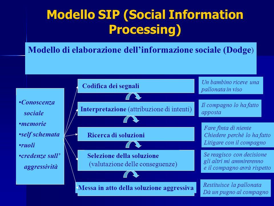 Modello SIP (Social Information Processing) Modello di elaborazione dellinformazione sociale (Dodge ) Conoscenza sociale memorie self schemata ruoli c