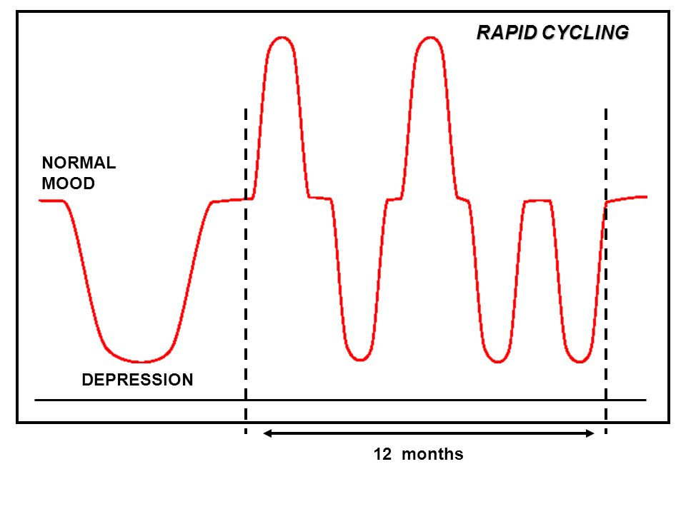12 months DEPRESSION NORMAL MOOD RAPID CYCLING