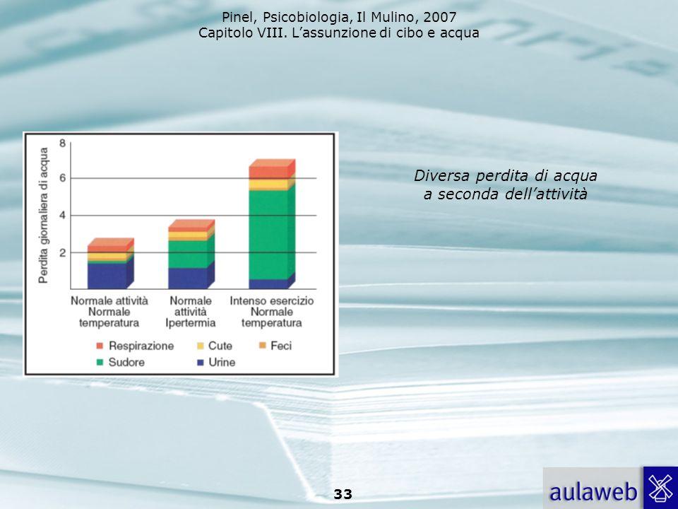Pinel, Psicobiologia, Il Mulino, 2007 Capitolo VIII. Lassunzione di cibo e acqua 33 Diversa perdita di acqua a seconda dellattività
