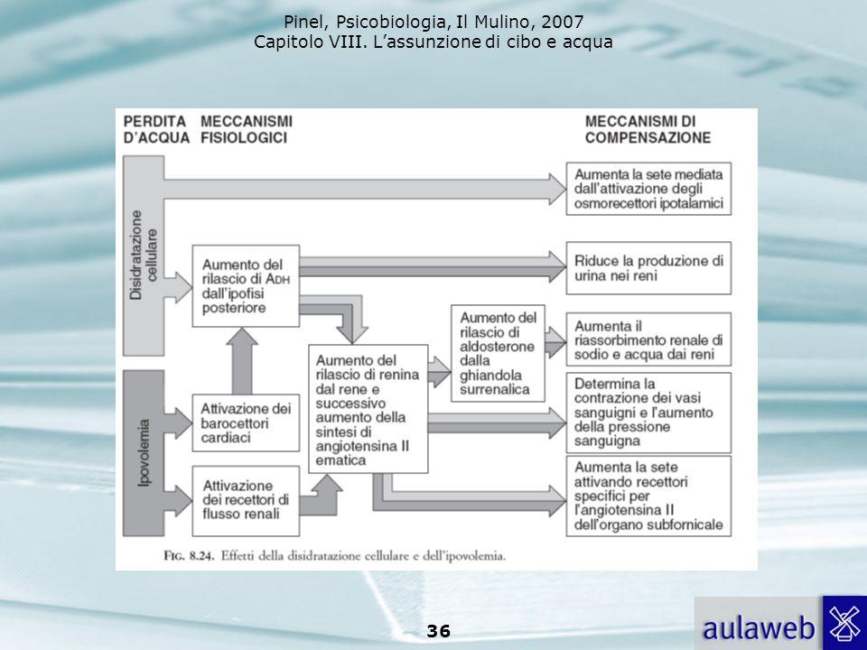 Pinel, Psicobiologia, Il Mulino, 2007 Capitolo VIII. Lassunzione di cibo e acqua 36