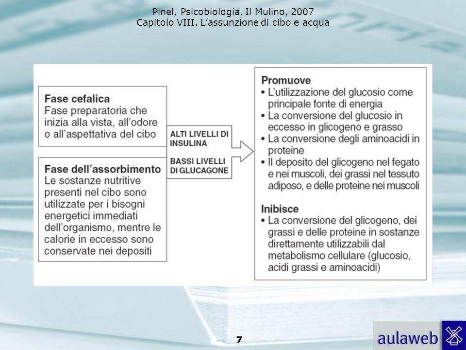 Pinel, Psicobiologia, Il Mulino, 2007 Capitolo VIII. Lassunzione di cibo e acqua 7