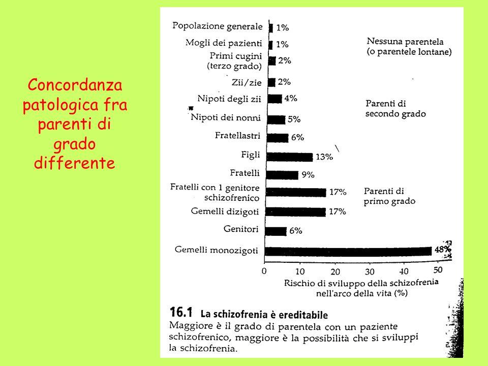 Concordanza patologica fra parenti di grado differente