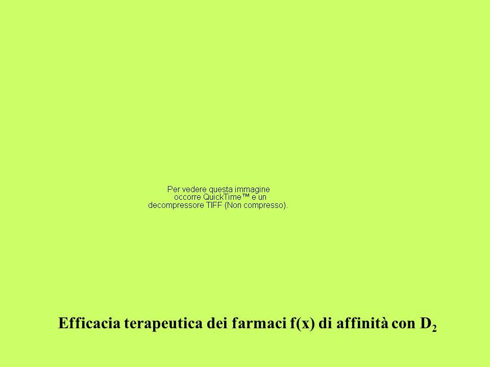Efficacia terapeutica dei farmaci f(x) di affinità con D 2