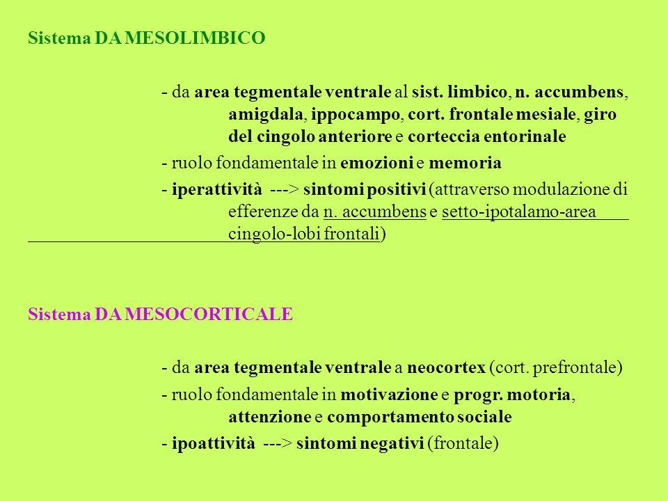 Sistema DA MESOLIMBICO - da area tegmentale ventrale al sist. limbico, n. accumbens, amigdala, ippocampo, cort. frontale mesiale, giro del cingolo ant