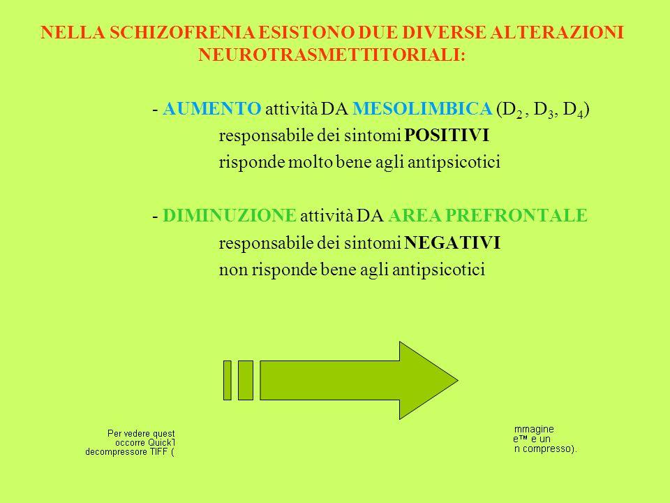 NELLA SCHIZOFRENIA ESISTONO DUE DIVERSE ALTERAZIONI NEUROTRASMETTITORIALI: - AUMENTO attività DA MESOLIMBICA (D 2, D 3, D 4 ) responsabile dei sintomi