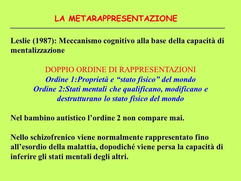Leslie (1987): Meccanismo cognitivo alla base della capacità di mentalizzazione DOPPIO ORDINE DI RAPPRESENTAZIONI Ordine 1:Proprietà e stato fisico de