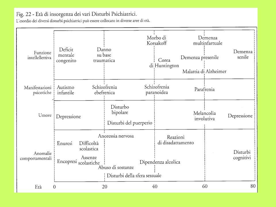 - cause genetiche molto rilevanti - ambiente di sviluppo ha ruolo marginale (Kety, 1975) - figli di schizofrenici spesso possono presentare forma lieve di disturbo o ALTERAZIONE SCHIZOTIPICA della PERSONALITA (isolamento sociale, eloquio sconnesso e incoerente, comportamento sospettoso, pensieri ossessivi e superstiziosi) Studi di linkage cromosomico hanno evidenziato relazione tra schizofrenia e due polimorfismi del braccio lungo del cromosoma 5 (parziale trisomia) Ma tale alterazione cromosomica non è osservabile in tutti i pazienti: per cui probabilmente la schizofrenia dipende da diverse anomalie genetiche, con loci sia principali che secondari.