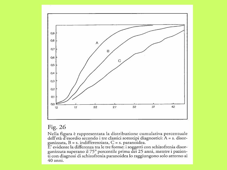 TRATTAMENTO FARMACOLOGICO della SCHIZOFRENIA Dopo anni 50 - RESERPINA fenotiazine (clorpromazina) - ANTIPSICOTICI TIPICI butirrofenoni (aloperidolo) tioxanteni - ANTIPSICOTICI ATIPICI (clozapina, quetiapina, olanzapina, risperidone) Non funzionano come sedativi tout court (pazienti violenti o agitati vengono calmati in poche ore dallassunzione) ma uso protratto per parecchie settimane calma o abolisce del tutto deliri, allucinazioni e alcune alterazioni del pensiero.