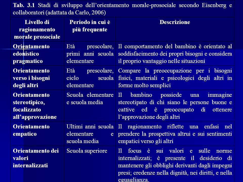Tab. 3.1 Stadi di sviluppo dellorientamento morale-prosociale secondo Eisenberg e collaboratori (adattata da Carlo, 2006) Livello di ragionamento mora