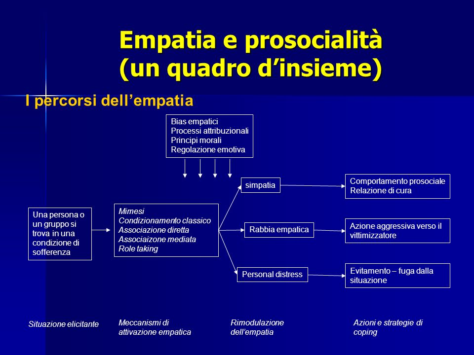 Empatia e prosocialità (un quadro dinsieme) Una persona o un gruppo si trova in una condizione di sofferenza Mimesi Condizionamento classico Associazi