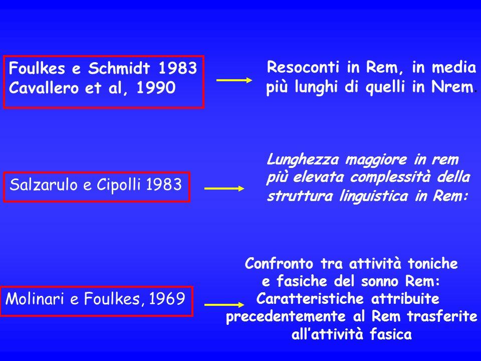 Foulkes e Schmidt 1983 Cavallero et al, 1990 Resoconti in Rem, in media più lunghi di quelli in Nrem. Salzarulo e Cipolli 1983 Lunghezza maggiore in r