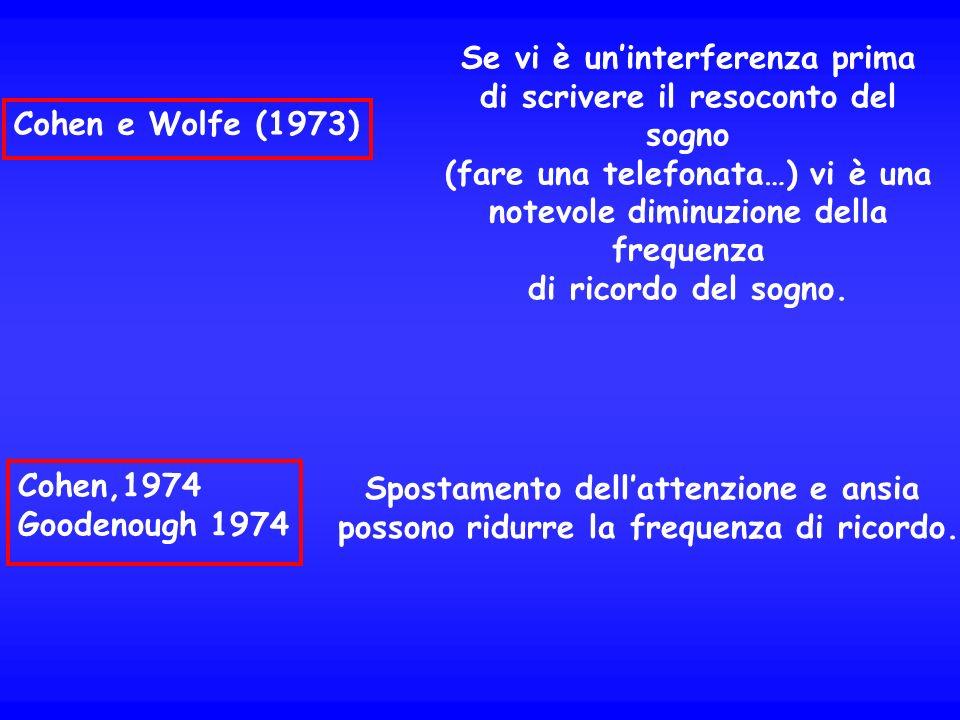 Cohen e Wolfe (1973) Se vi è uninterferenza prima di scrivere il resoconto del sogno (fare una telefonata…) vi è una notevole diminuzione della freque