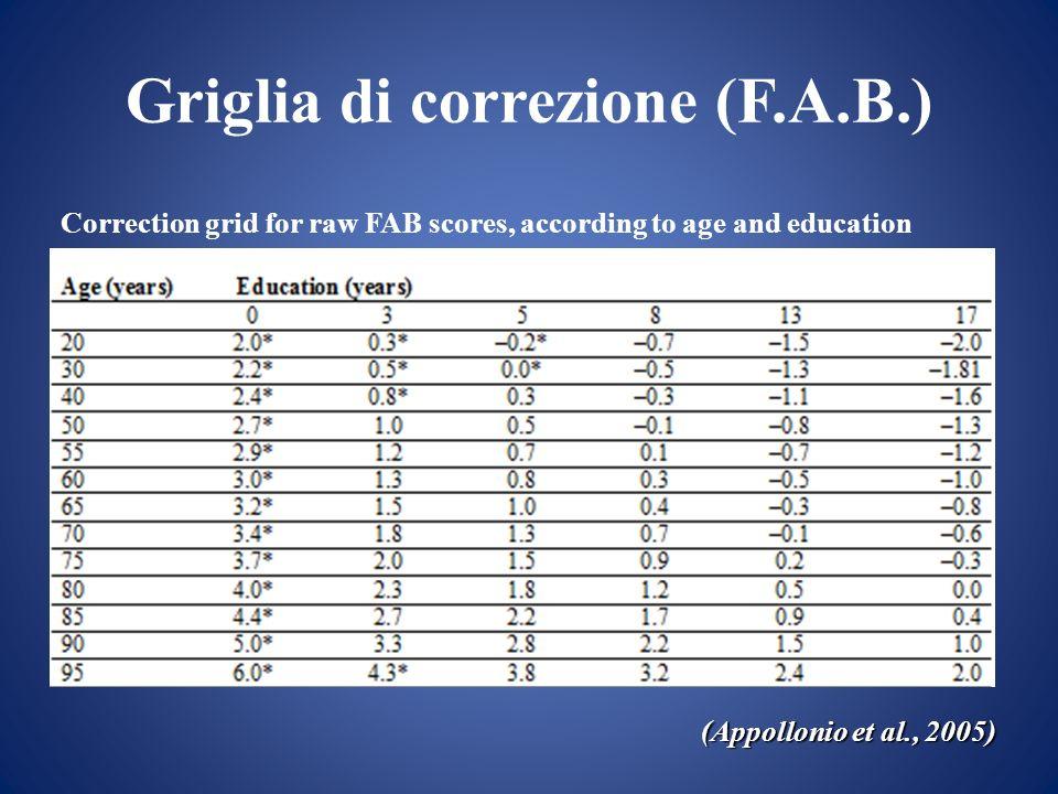 Griglia di correzione (F.A.B.) (Appollonio et al., 2005) Correction grid for raw FAB scores, according to age and education