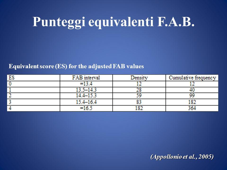 Punteggi equivalenti F.A.B. (Appollonio et al., 2005) Equivalent score (ES) for the adjusted FAB values