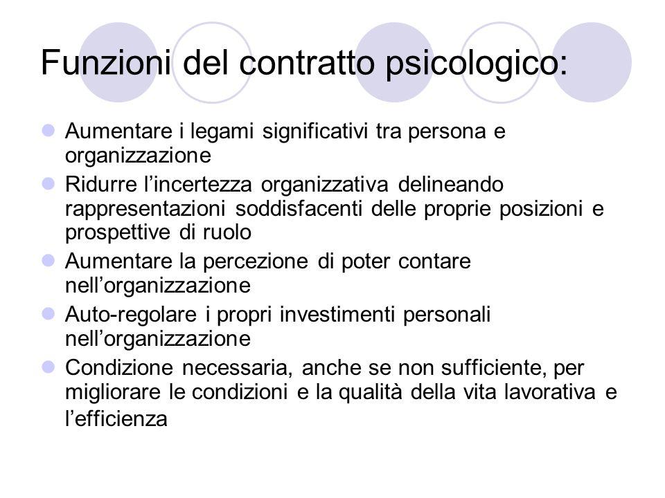 Funzioni del contratto psicologico: Aumentare i legami significativi tra persona e organizzazione Ridurre lincertezza organizzativa delineando rappres