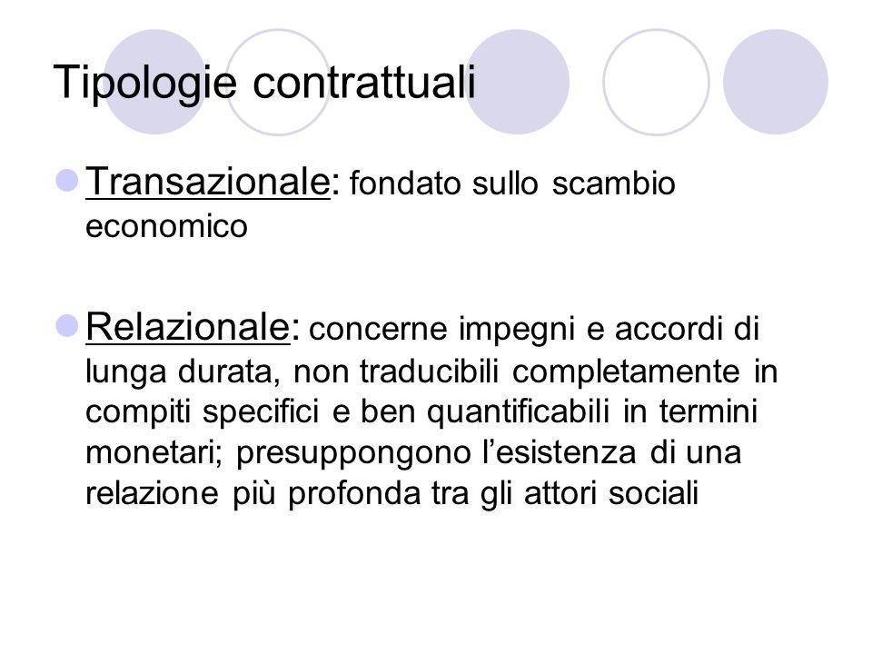 Tipologie contrattuali Transazionale: fondato sullo scambio economico Relazionale: concerne impegni e accordi di lunga durata, non traducibili complet
