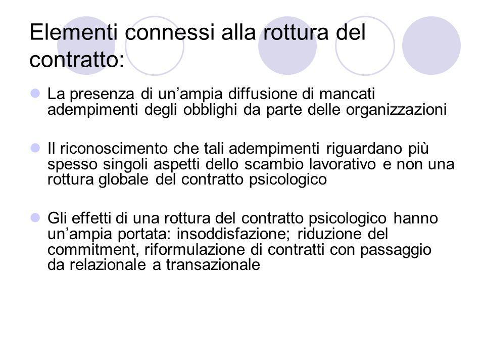 Elementi connessi alla rottura del contratto: La presenza di unampia diffusione di mancati adempimenti degli obblighi da parte delle organizzazioni Il