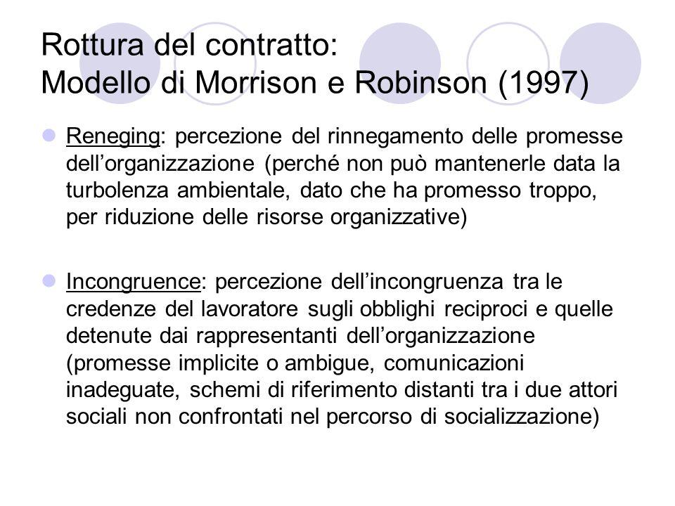 Rottura del contratto: Modello di Morrison e Robinson (1997) Reneging: percezione del rinnegamento delle promesse dellorganizzazione (perché non può m